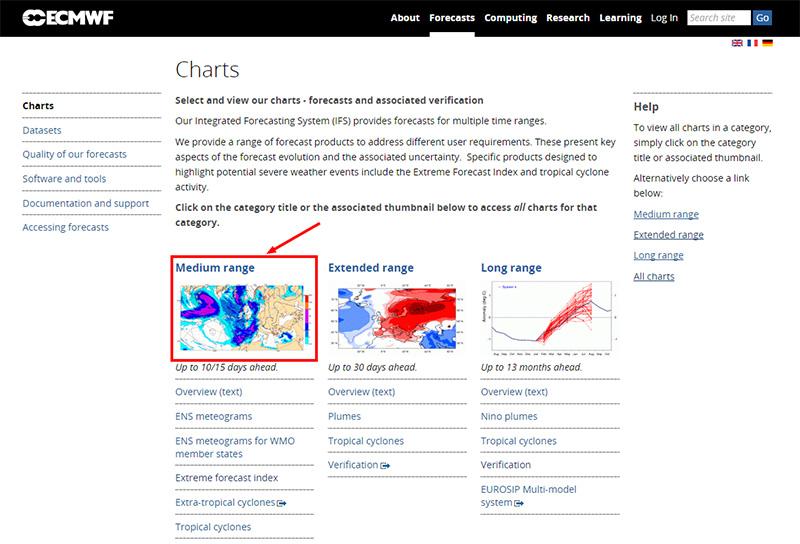 ヨーロッパ中期予報センター(ECMWF)  Charts